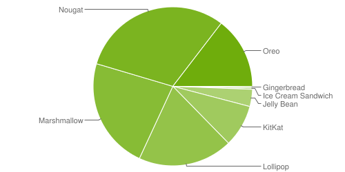 Google Releases Android Distribution Chart Of August 2018