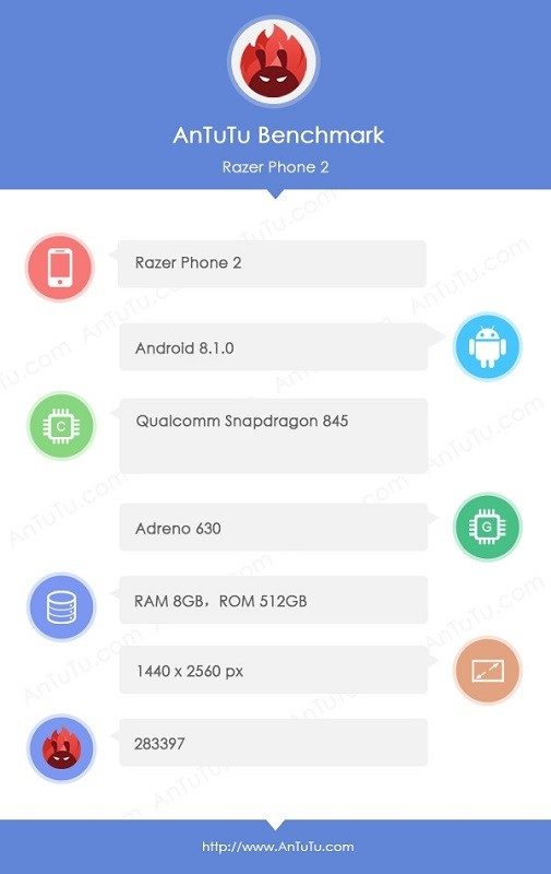Razer Phone 2 Pops-up On AnTuTu; Reveals Specs