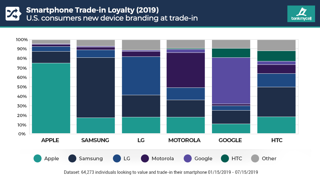 Android Smartphone Loyalty vs iOS