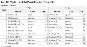 Apple iPhone 11 Leads the Global Shipment of smartphones in Q1 2020