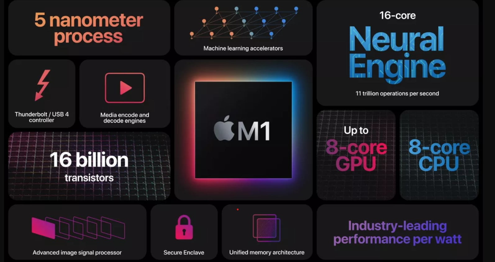 Apple Announces Apple M1 Chip and New MacBooks